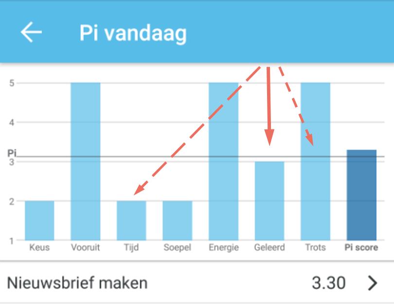 Een voorbeeld van Pi factor-scores